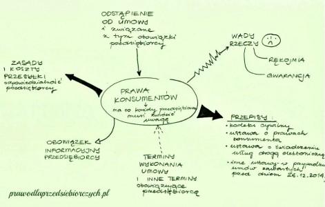 prawa konsumenta - okiem przedsiębiorcy
