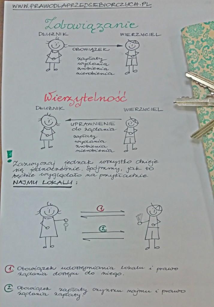Zobowiązanie a wierzytelność notatka